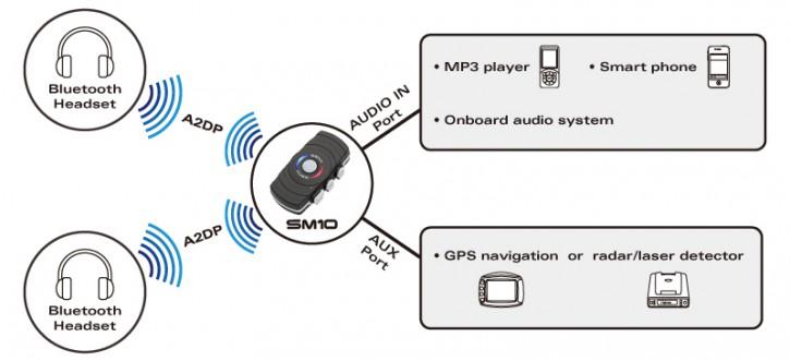 Dual Bluetooth Transmitter für baehr K1200LT